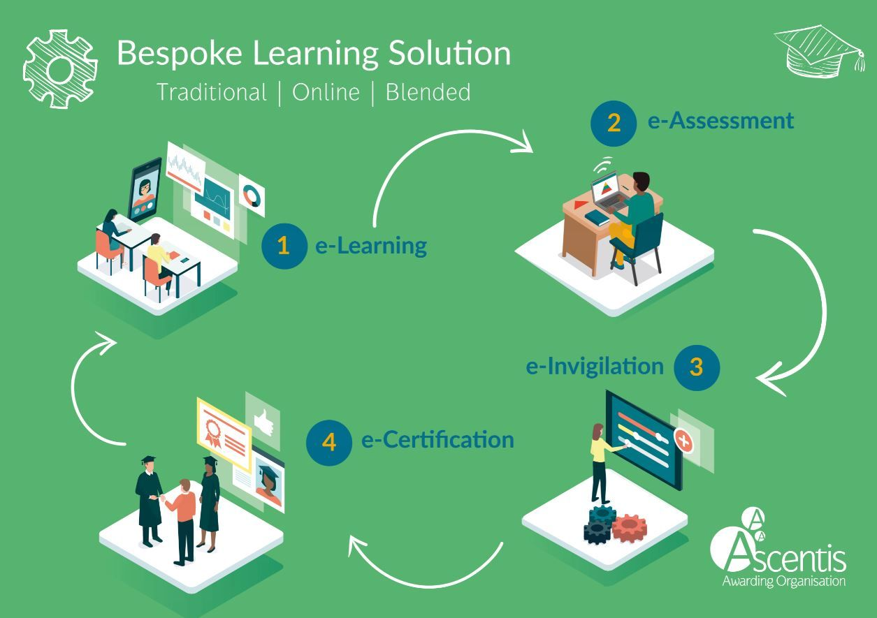 Ascentis Bespoke Learning Solutions